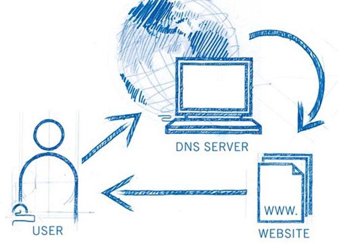 Cách tên miền - domain hoạt động